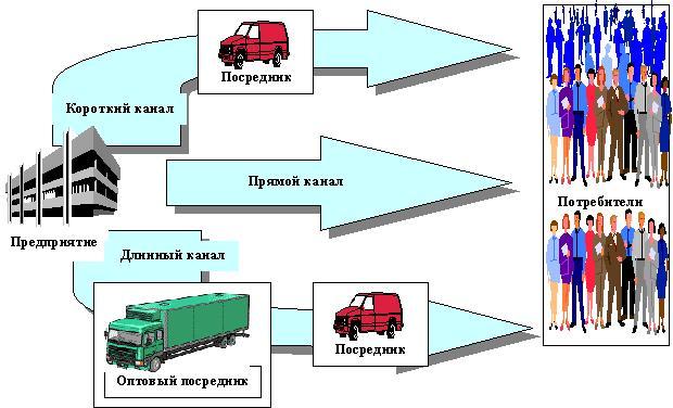 9. Стратегия продвижения